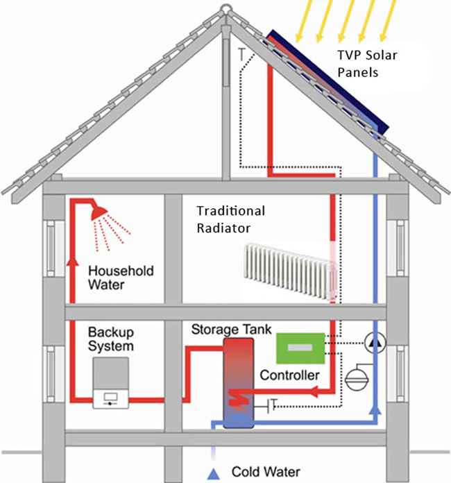 Tvp solar district home heating for Which heating system is best for a house